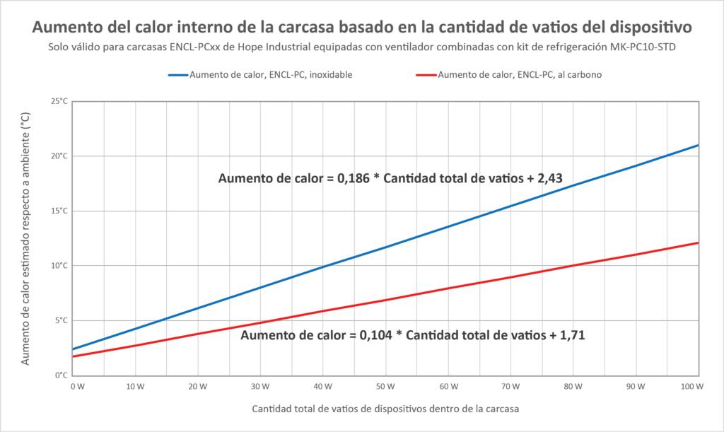 Gráfico que muestra el aumento de calor interno en carcasas para PC, en función de la cantidad total de vatios de los dispositivos